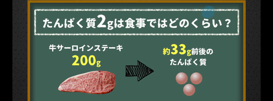 牛サーロインステーキ200gで摂れるたんぱく質は約33g前後。